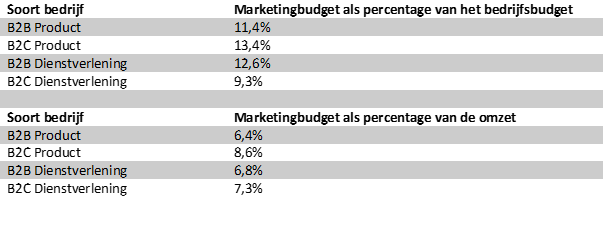 welk marketing budget