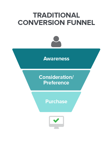 social-advertising-funnel-whello2