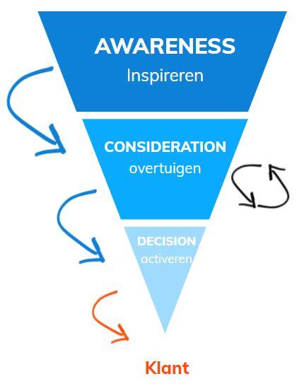 Customer journey strategie