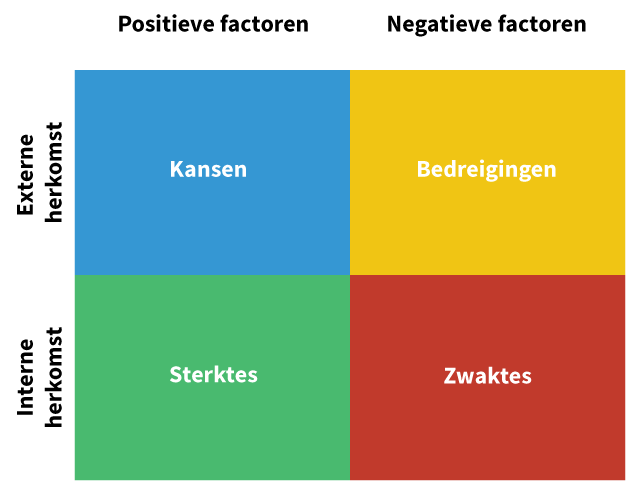 Swot Analyse Marketingstrategie