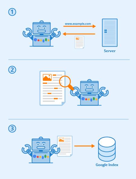 Hoe Googlebot werkt